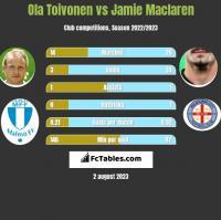 Ola Toivonen vs Jamie Maclaren h2h player stats