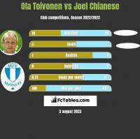 Ola Toivonen vs Joel Chianese h2h player stats