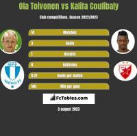 Ola Toivonen vs Kalifa Coulibaly h2h player stats