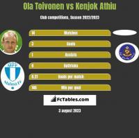 Ola Toivonen vs Kenjok Athiu h2h player stats