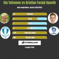 Ola Toivonen vs Kristian Fardal Opseth h2h player stats
