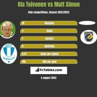 Ola Toivonen vs Matt Simon h2h player stats