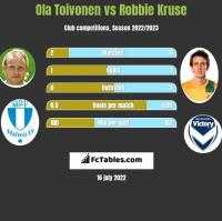 Ola Toivonen vs Robbie Kruse h2h player stats