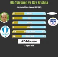 Ola Toivonen vs Roy Krishna h2h player stats