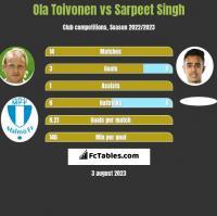 Ola Toivonen vs Sarpeet Singh h2h player stats