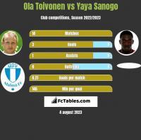 Ola Toivonen vs Yaya Sanogo h2h player stats