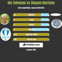 Ola Toivonen vs Shayon Harrison h2h player stats