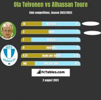 Ola Toivonen vs Alhassan Toure h2h player stats