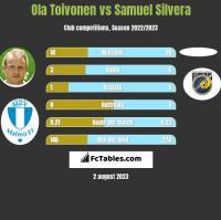 Ola Toivonen vs Samuel Silvera h2h player stats
