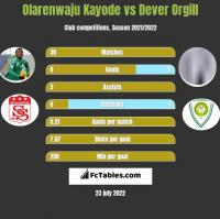 Olarenwaju Kayode vs Dever Orgill h2h player stats