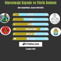 Olarenwaju Kayode vs Florin Andone h2h player stats