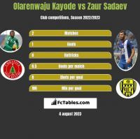 Olarenwaju Kayode vs Zaur Sadajew h2h player stats