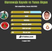 Olarenwaju Kayode vs Yunus Akgun h2h player stats