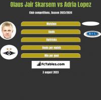Olaus Jair Skarsem vs Adria Lopez h2h player stats