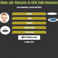 Olaus Jair Skarsem vs Eirik Valla Doennem h2h player stats