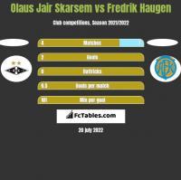 Olaus Jair Skarsem vs Fredrik Haugen h2h player stats