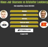 Olaus Jair Skarsem vs Kristoffer Loekberg h2h player stats