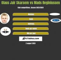 Olaus Jair Skarsem vs Mads Reginiussen h2h player stats