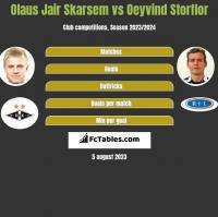Olaus Jair Skarsem vs Oeyvind Storflor h2h player stats