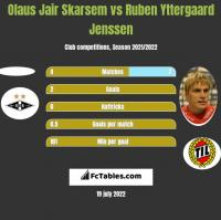 Olaus Jair Skarsem vs Ruben Yttergaard Jenssen h2h player stats