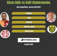 Olcan Adin vs Aatif Chahechouhe h2h player stats