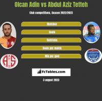 Olcan Adin vs Abdul Aziz Tetteh h2h player stats