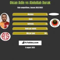 Olcan Adin vs Abdullah Durak h2h player stats