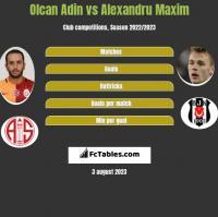 Olcan Adin vs Alexandru Maxim h2h player stats