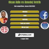 Olcan Adin vs Amedej Vetrih h2h player stats