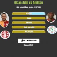 Olcan Adin vs Amilton h2h player stats