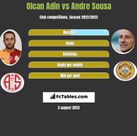 Olcan Adin vs Andre Sousa h2h player stats