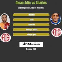 Olcan Adin vs Charles h2h player stats
