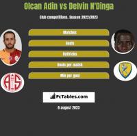 Olcan Adin vs Delvin N'Dinga h2h player stats