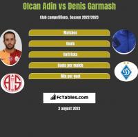Olcan Adin vs Denis Garmash h2h player stats