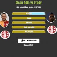 Olcan Adin vs Fredy h2h player stats