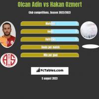 Olcan Adin vs Hakan Ozmert h2h player stats