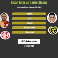 Olcan Adin vs Harun Alpsoy h2h player stats