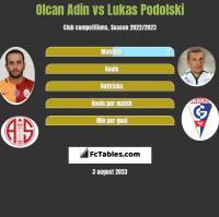 Olcan Adin vs Lukas Podolski h2h player stats
