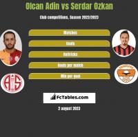 Olcan Adin vs Serdar Ozkan h2h player stats