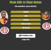 Olcan Adin vs Sinan Gumus h2h player stats