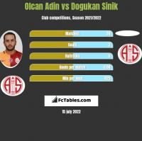 Olcan Adin vs Dogukan Sinik h2h player stats