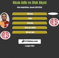 Olcan Adin vs Ufuk Akyol h2h player stats