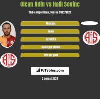 Olcan Adin vs Halil Sevinc h2h player stats