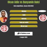 Olcan Adin vs Bunyamin Balci h2h player stats