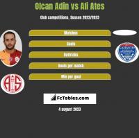 Olcan Adin vs Ali Ates h2h player stats