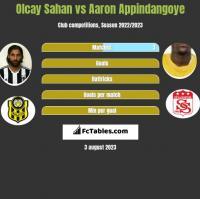 Olcay Sahan vs Aaron Appindangoye h2h player stats