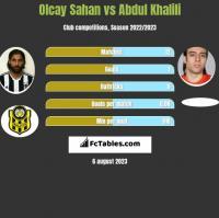 Olcay Sahan vs Abdul Khalili h2h player stats