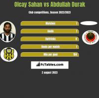 Olcay Sahan vs Abdullah Durak h2h player stats