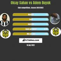 Olcay Sahan vs Adem Buyuk h2h player stats