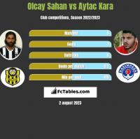 Olcay Sahan vs Aytac Kara h2h player stats